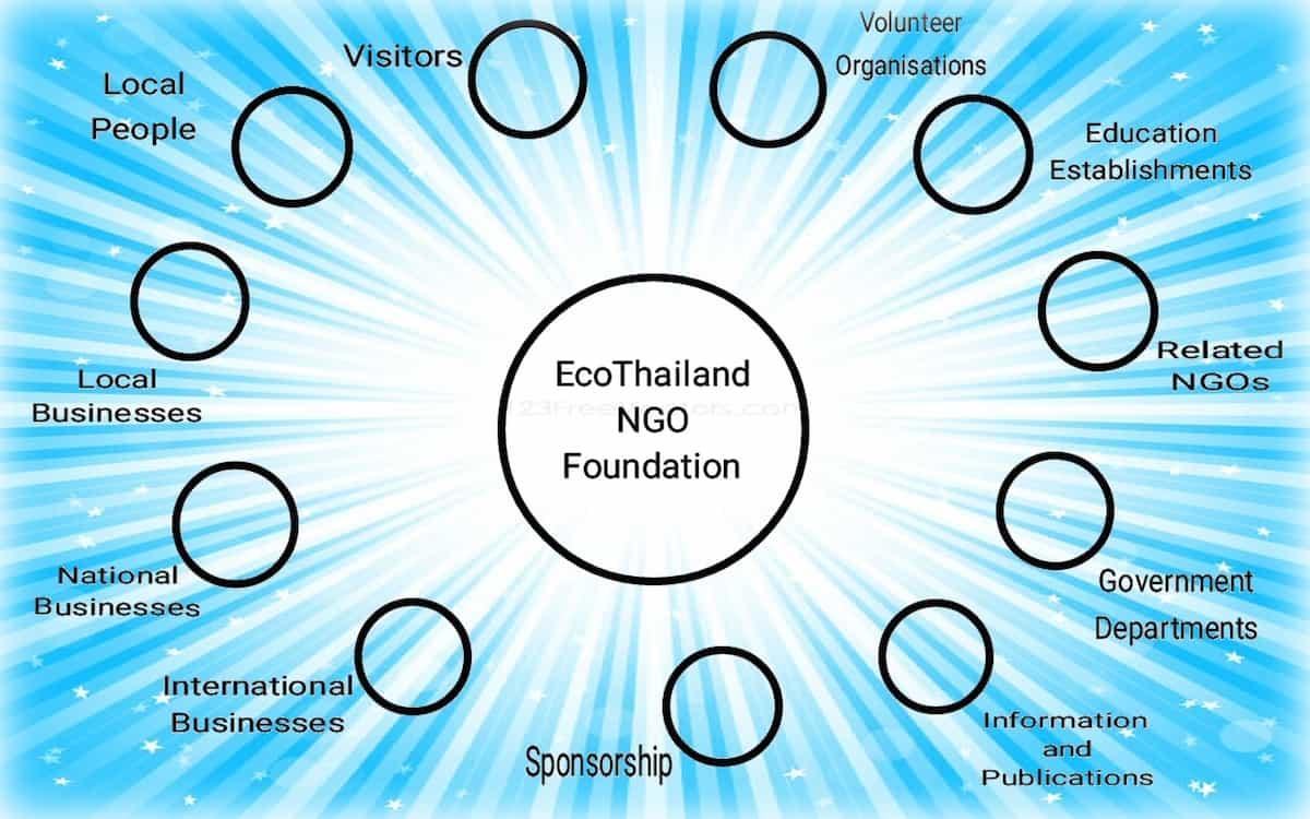 eco-thailand